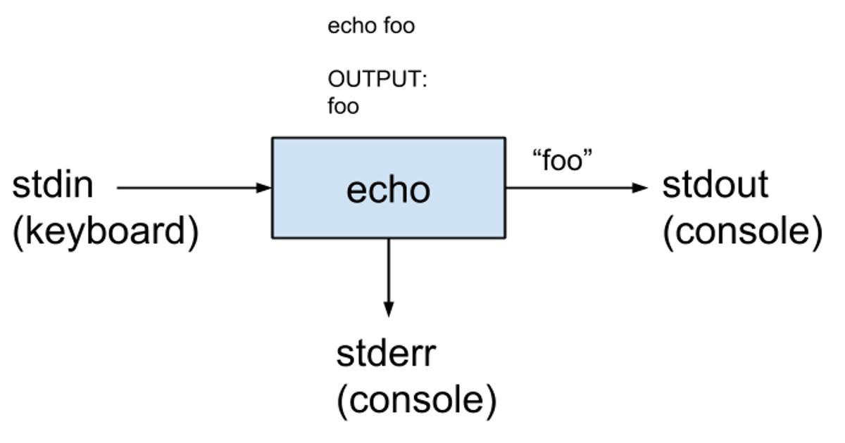 Redirezione di input e output